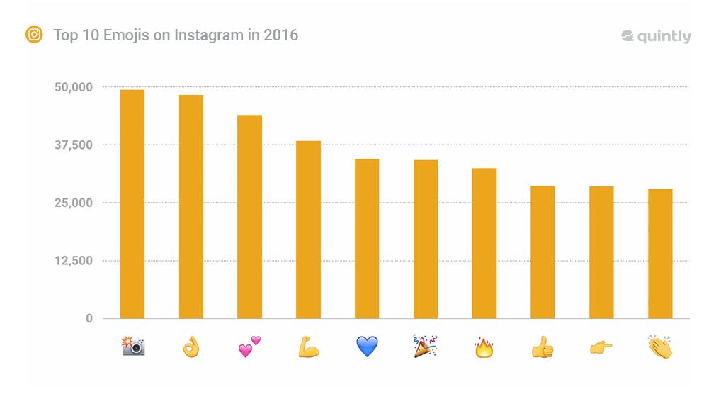 Die beliebtesten Emoticons bei Instagram 2016. (Quelle: quintly)