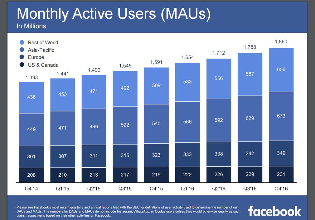 Die aktiven User Zahlen. (c) Facebook