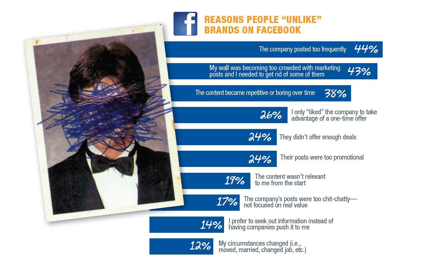 Gründe für das entliken von Unternehmens Facebook Seiten. © Bridge Ratings Media
