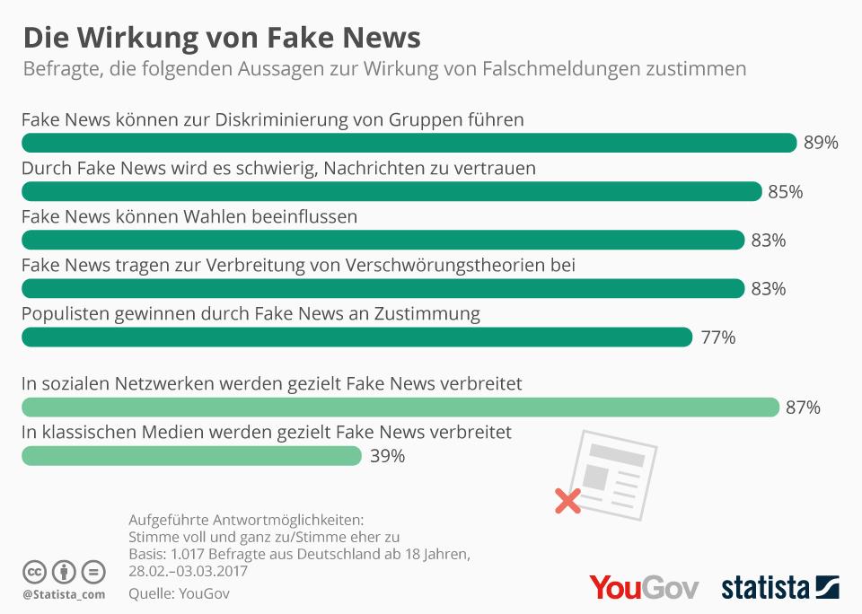 Die Wirkung von Fake News. (c) Statista/YouGov